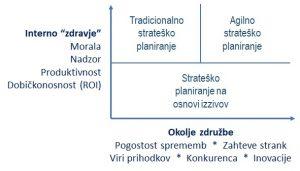 Dejavniki izbire (agilnega) strateškega managementa