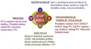Produktni management v sodobnem poslovno-tehnološkem okolju ter vidiki konkurenčnosti - Slika2